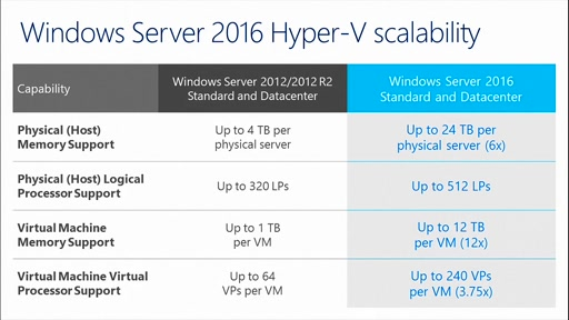Massive Performance Gains in Hyper V with Windows Server 2016
