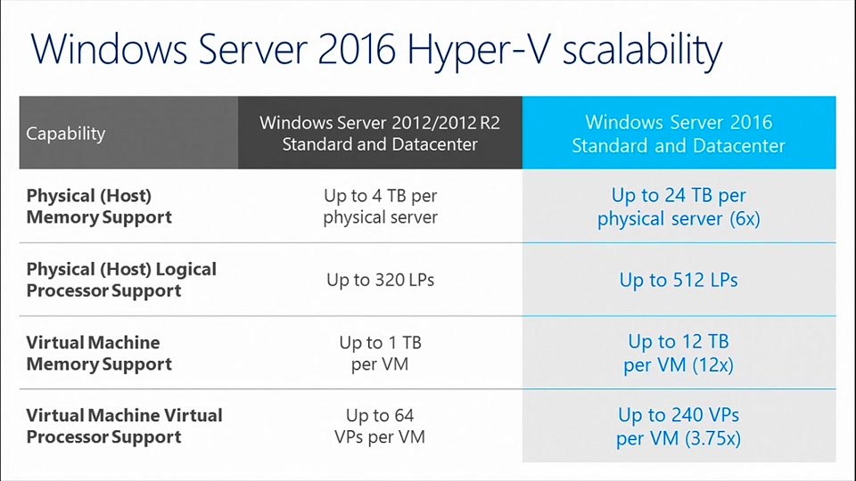 Get the Lowdown on Windows Server 2016 Essentials | OEMTV