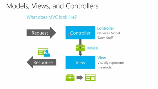 Introduction to ASP.NET MVC: (01) Basics of MVC and the Moving Parts