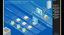 Architecture blueprints - B2B e-commerce