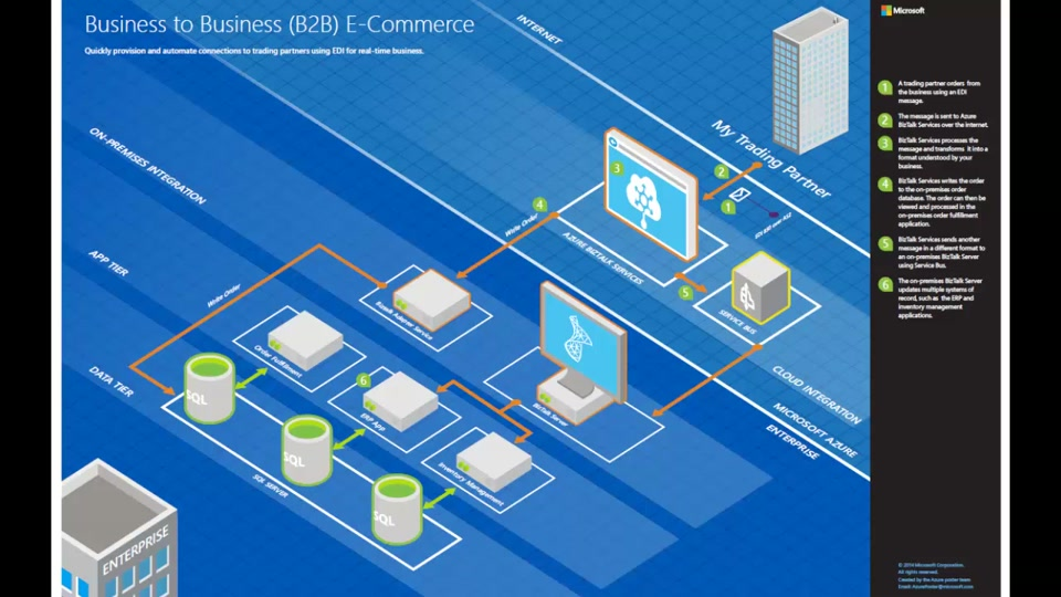Architecture blueprints b2b e commerce microsoft for E commerce architecture