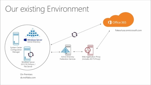 Expanding Office 365 with Enterprise Mobility Suite: (01) Course Introduction