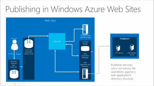 Microsoft Azure Developer Camp - Move LOB Apps to the Cloud: (03) Move to the Cloud