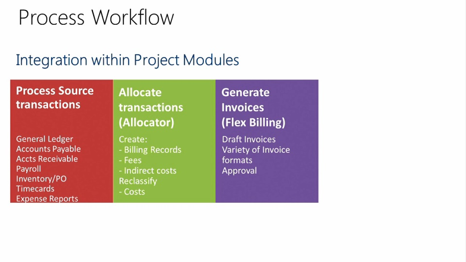 Project Accounting in Microsoft Dynamics SL 2015 01b Project – Project Controller