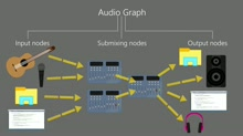 Creating Audio Graphs for Universal Windows Apps