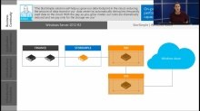 Transform the Datacenter Immersion: (05b) Business Continuity - Disaster Recovery, Part 2