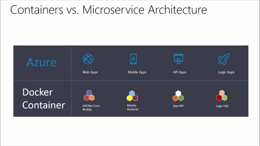 Exploring Microservices in Docker and Microsoft Azure: (02) Docker: Containers and Microservices