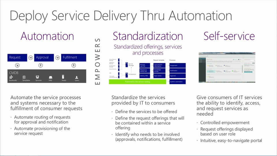 System Center 2012 R2 Automation And Self Service 03