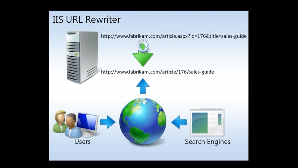 iis url rewrite port redirection