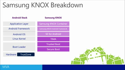 Enabling Samsung KNOX via Microsoft Intune: (03) Samsung KNOX Introduction