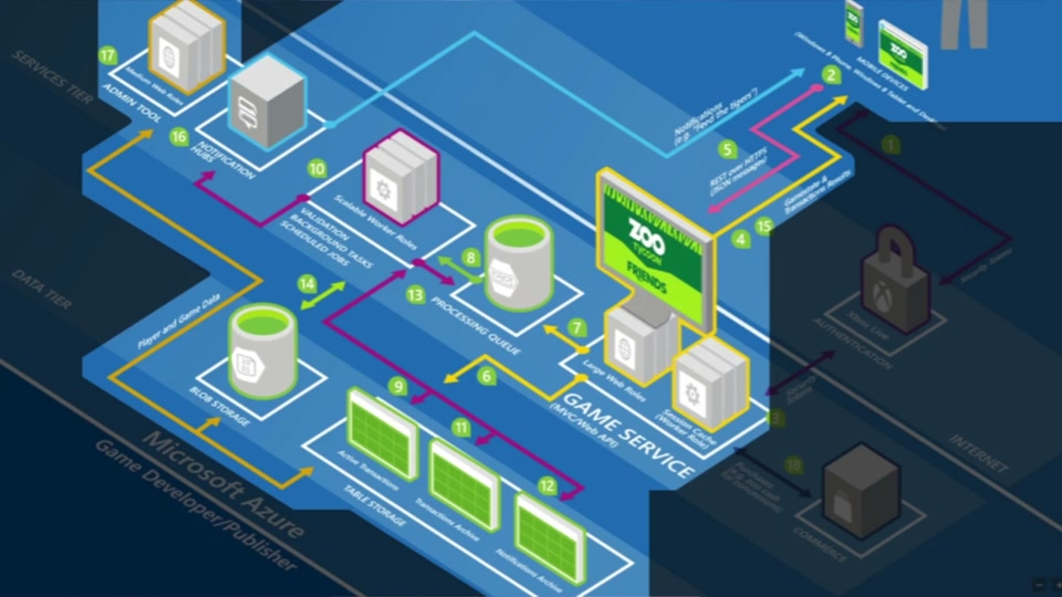Scalable Cloud Gaming Architecture And Engineering For Mobile, Social Games  Using Azure | The Game Blog | Channel 9