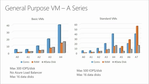 Open Source Database on Microsoft Azure: (02) Storage & Performance Considerations