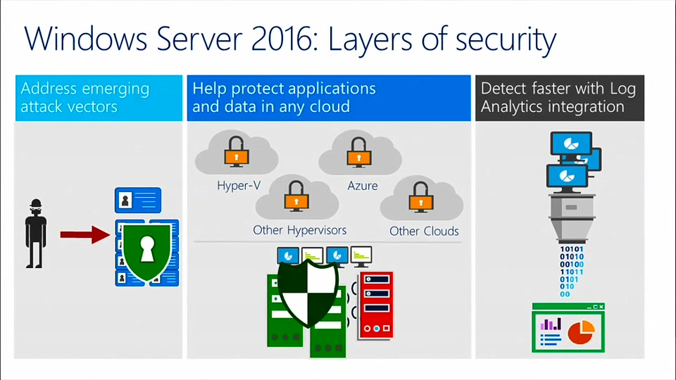 Windows Server 2016 Security What You Need To Know