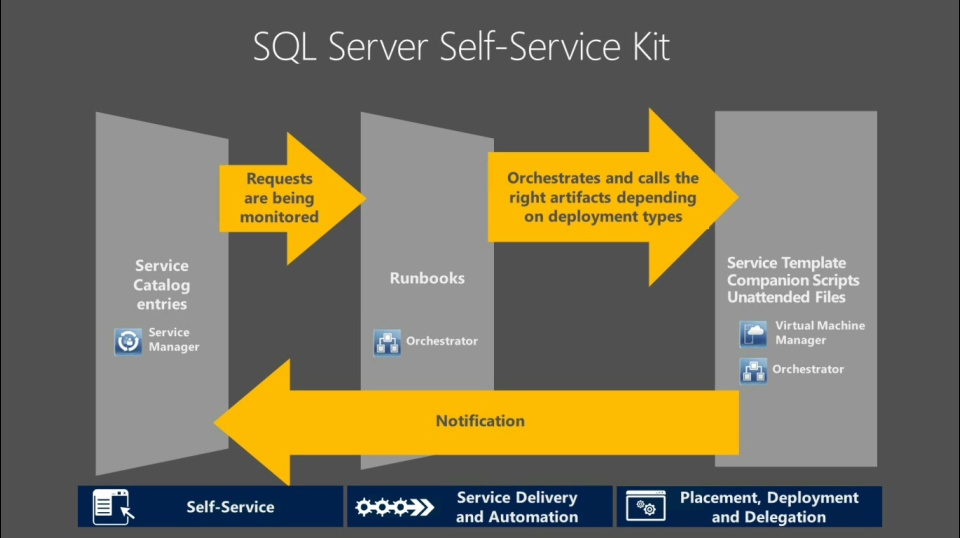 TechNet Radio: Building Clouds - SQL Server Self-Service Kit - Deploying SQL Server as a Service with System Center 2012
