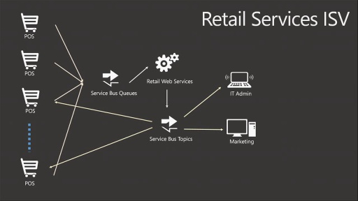 Building Scalable and Robust Solutions with Service Bus in Cloud and Server