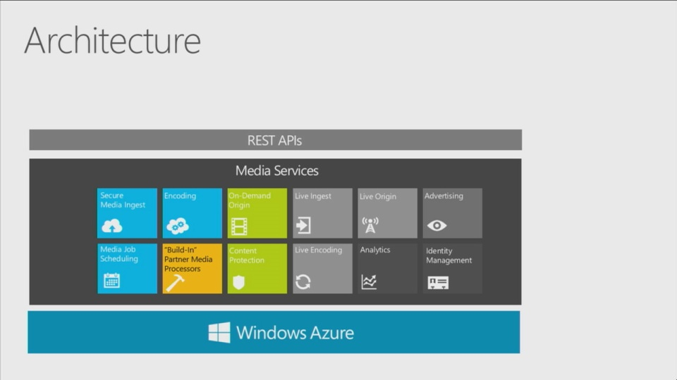 Building Cross Platform Media Apps Using Windows Azure