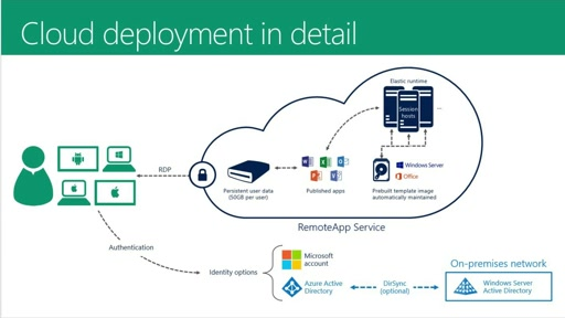 Azure RemoteApp Cloud Deployment overview