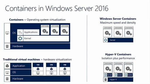 Windows Server 2016 Containers Overview