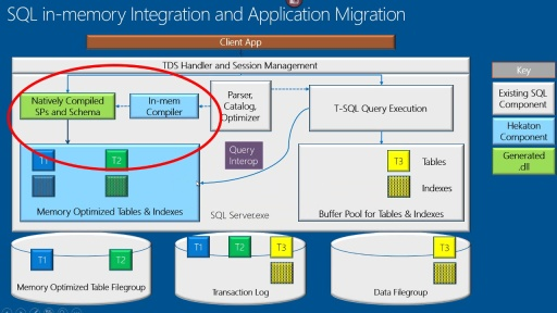 SQL Server In-Memory OLTP (was Hekaton)