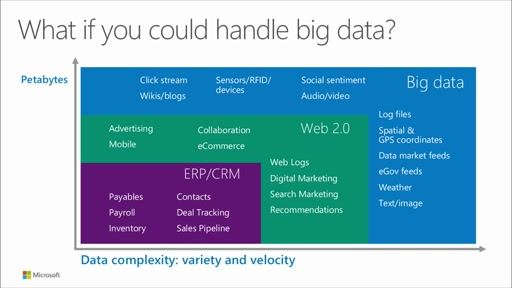 Big Data Analytics with HDInsight: (01) Microsoft Big Data Fundamentals
