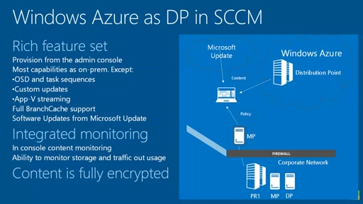 Windows Azure a System Center Configuration Manager