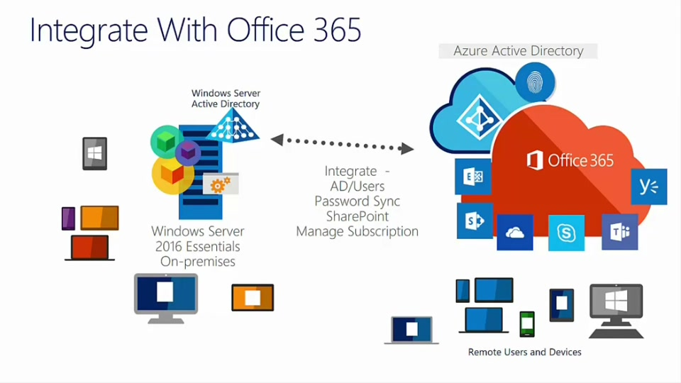 Windows Server 2016 Essentials – Office 365 Integration Demo | OEMTV