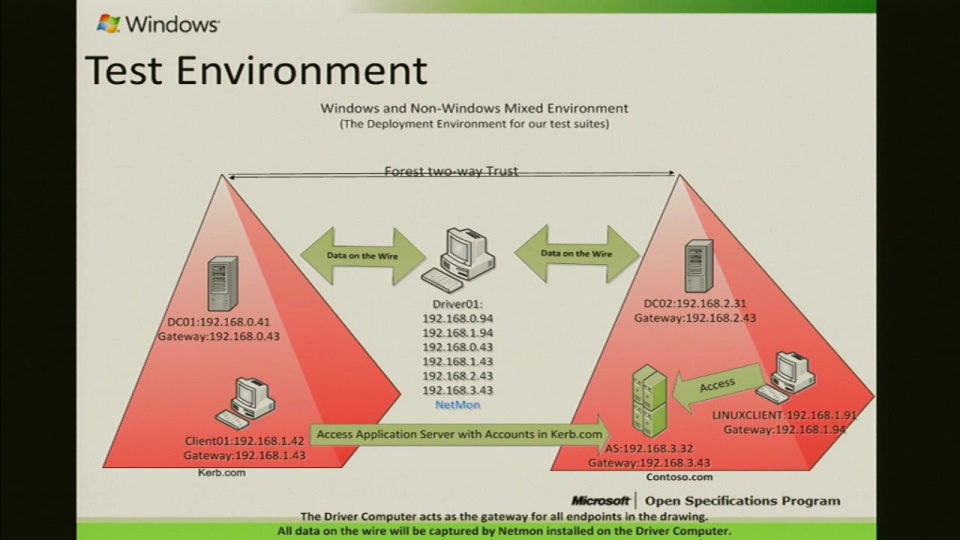 MS-AUTHOD Windows Authentication Protocol Test Scenarios Presentation 2012