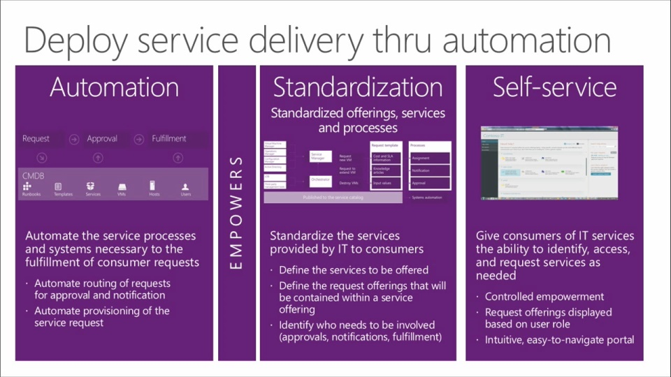 Automation And Self Service With System Center 2012 R2