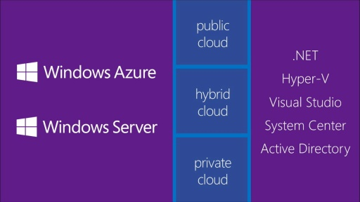 Microsoft Azure Developer Camp - Move LOB Apps to the Cloud: (01) Overview of the Modern Microsoft Platform