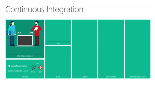 Continuous Integration | What is Continuous Integration?