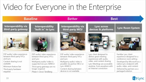 What's New in Meetings and Collaboration in Lync