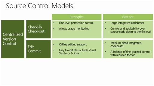 Dev/Test Scenarios in the DevOps World: (02) Development with Visual Studio Online and Azure