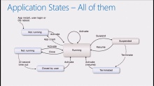 Process Lifecycle Management and State Management