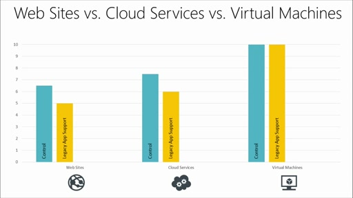 Developing Microsoft Azure Solutions: (02) Azure Cloud Services