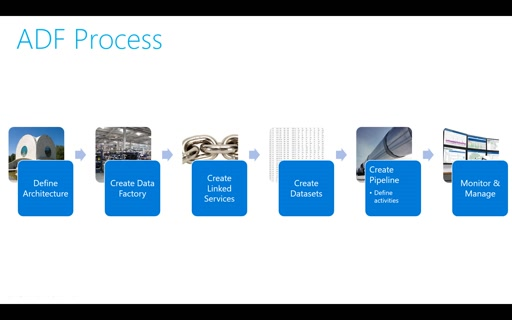 Operationalizing Solutions with Azure Data Factory - Session 2 - ADF Process