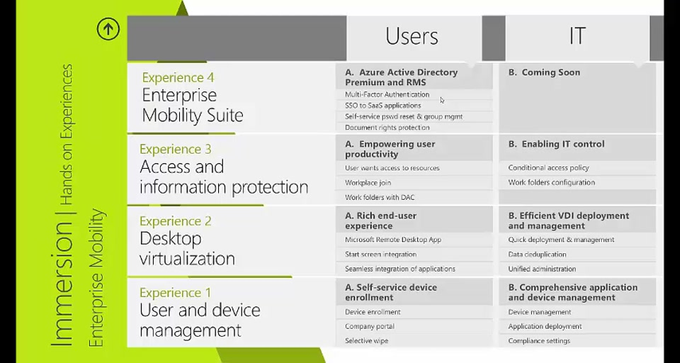 People-centric IT Immersion: (04) Evolve Experience: Enterprise Mobility Suite