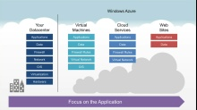 Microsoft DevRadio: (Part 9) Practical Azure with Jim O'Neil – Windows Azure Web Sites