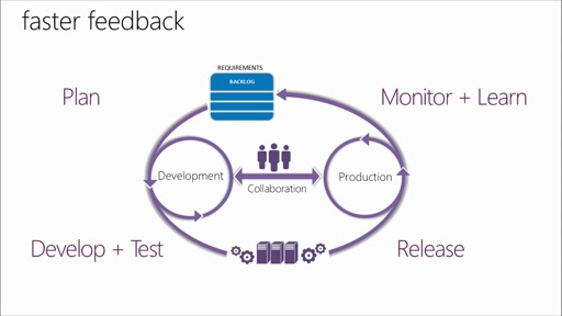 Fundamentals of Application Lifecycle Management: (02) DevOps: Enabling Continuous Delivery