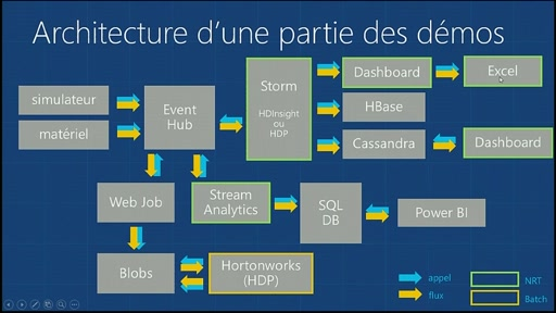 Azure Camp 9 DEC 2014 - Lambda Architecture