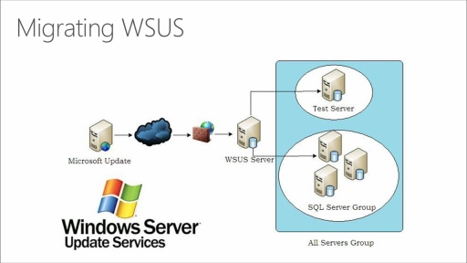 Migrating Legacy Windows Server to 2012 R2 and Microsoft Azure: (03) Migrating WSUS to Windows Server 2012 R2
