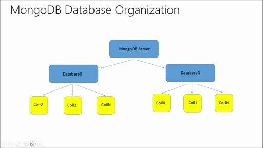 You've Got Documents! A MongoDB Jump Start: (02) Getting Started with MongoDB and Queries, Part 1