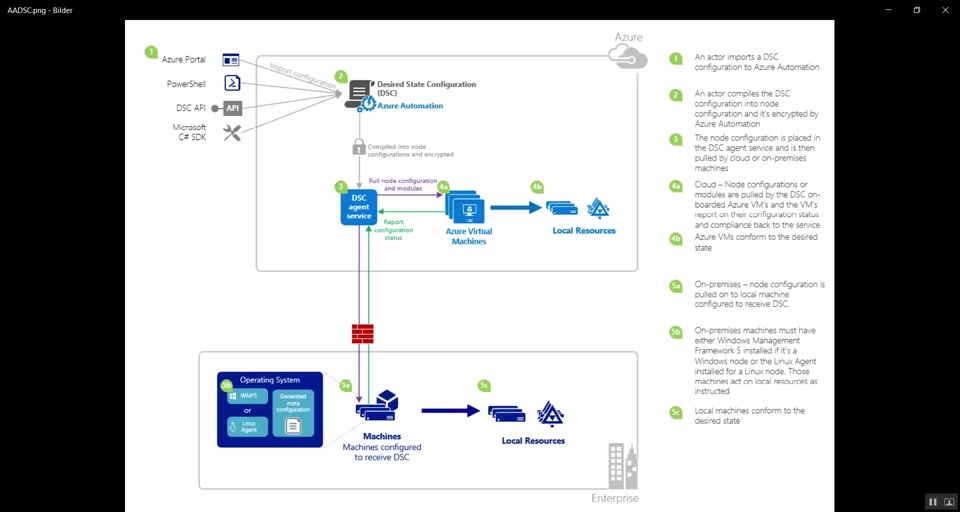 Automatically Configure Your Machines Using Azure Automation DSC at Initial Boot-up