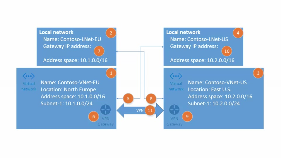Configure the VPN connectivity between two Azure virtual networks