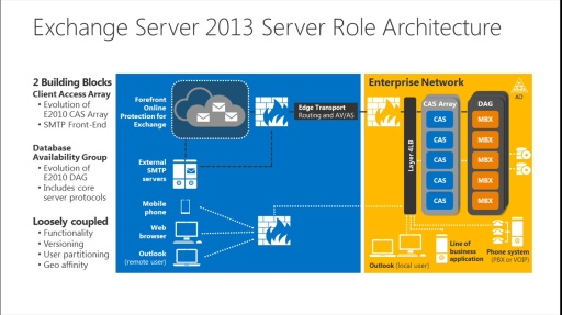 TechNet Radio: Exchange Ideas – Exchange 2013 Architecture FAQs