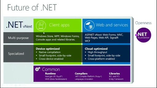 Microsoft Azure Web Camp : Session 2 - Une application ASP.NET MVC ; autres Frameworks MVC