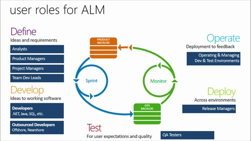 Fundamentals of Application Lifecycle Management: (01) End-to-End ALM with Continuous Delivery: Understanding the Possibilities
