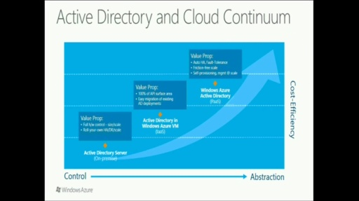 TechNet Radio: IT Time (Part 1) Active Directory and PowerShell tools for Windows Azure