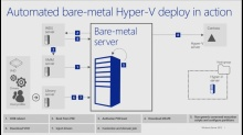 What's New in System Center 2012 R2: (02) Infrastructure Provisioning