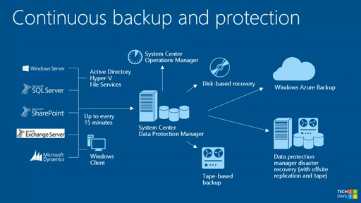 Windows Azure a System Center Data Protection Manager