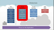 Microsoft DevRadio: (Part 14) Practical Azure with Jim O'Neil – Windows Azure Virtual Machines - Part 1